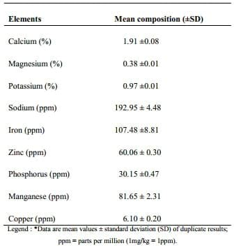 Gno broiler production in nassarawa nigeria Essay Sample