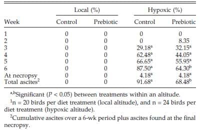 pulmonary hypertension syndrome in fast growing broilers A significant increase in the incidence of pulmonary hypertension induced ascites in broilers arose as a negative side-effect of improved rearing techniques and selective breeding towards fast growing, high meat-yielding modern broiler strains (julian, 1993, rauw et al, 1998).