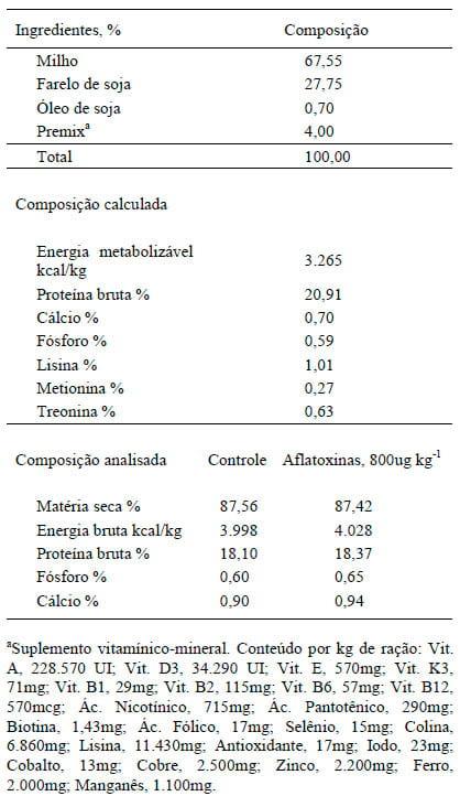 Aflatoxinas Vacas Aborto