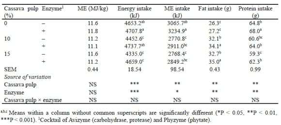 Evaluation of Amino Acid and Energy Utilization in Feedstuff for Swine and Poultry Diets