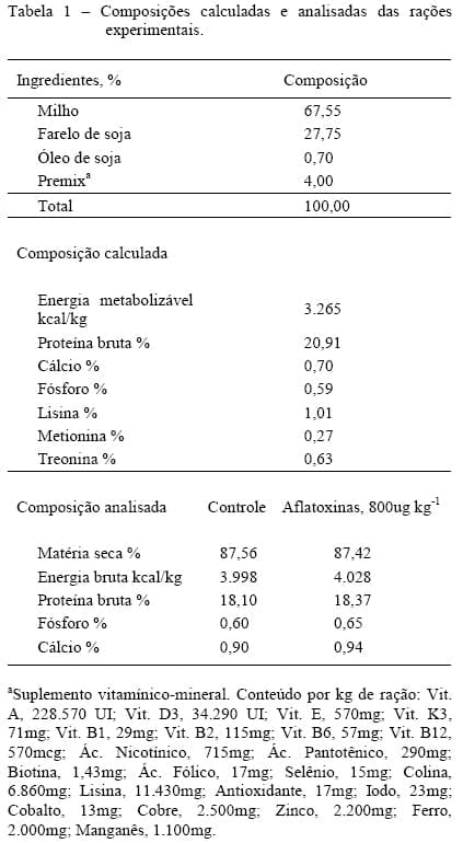 Dietas Ricas Proteinas Ruminantes