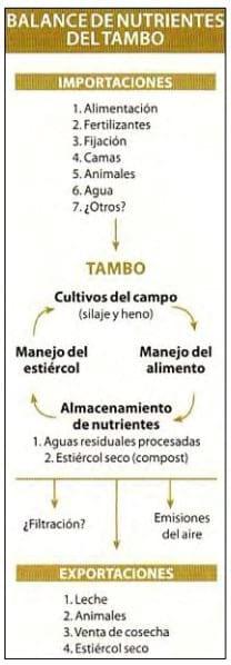 Instalaciones Tambos