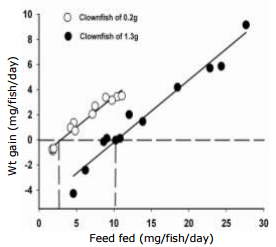 Feed Requirements for Maintenance and Growth of Anemone Clownfish ...