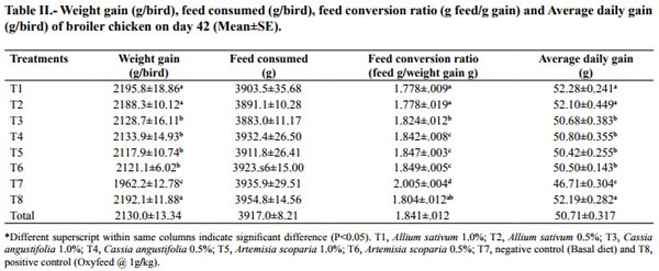 Evaluation of Alternatives to Antibiotic Feed Additives in
