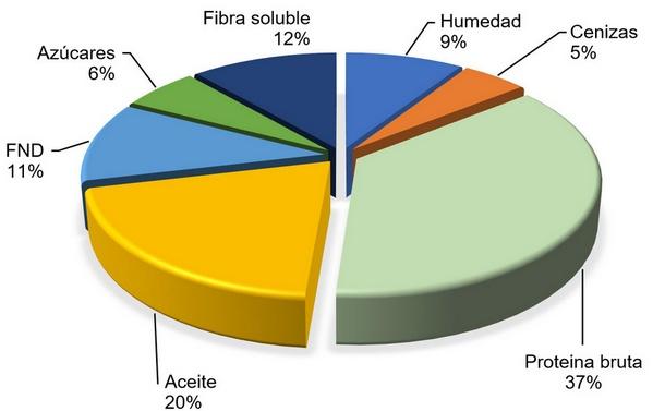 Variabilidad de la composición química y del valor nutricional de la harina de soja - Image 3
