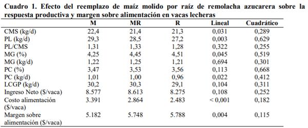 SOCHIPA - REEMPLAZO DEL MAÍZ MOLIDO POR RAÍZ DE REMOLACHA AZUCARERA EN PARÁMETROS PRODUCTIVOS Y ECONÓMICOS DE VACAS LECHERAS - Image 1