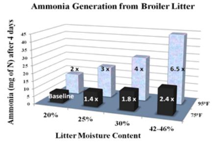 ammonia treatment in textile processing Purchase textile processing and properties, volume 11 textile processing and properties mercerization and liquid ammonia treatment of textiles.