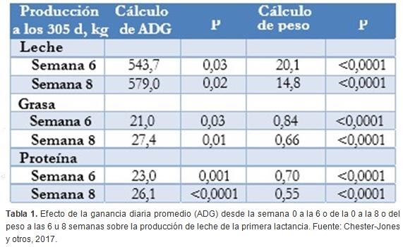 ¿Más crecimiento equivale a más leche? - Image 1