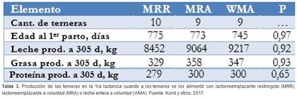 ¿Más crecimiento equivale a más leche? - Image 3