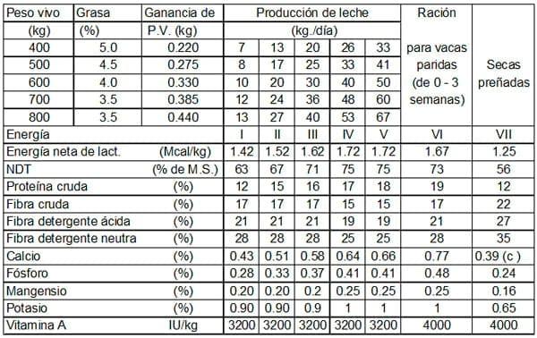 dieta para vacas lecheras pdf