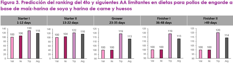 Optimizando la proteína de la dieta con valina como el siguiente aminoácido limitante - Image 5