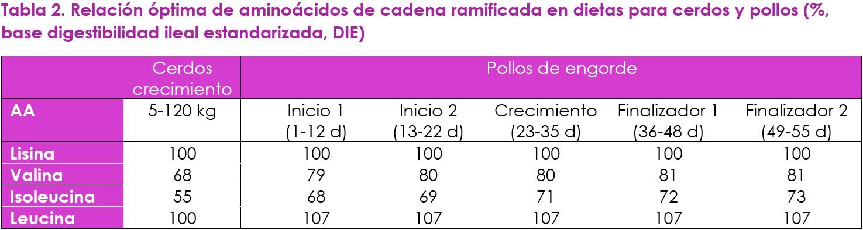 Optimizando la proteína de la dieta con valina como el siguiente aminoácido limitante - Image 9