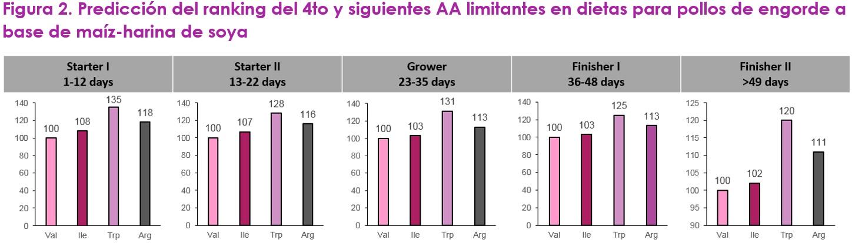 Optimizando la proteína de la dieta con valina como el siguiente aminoácido limitante - Image 3
