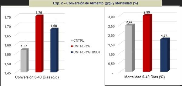 Reducción de costos en dietas de pollos formulando butirato de sodio doblemente tamponado para la mejora de la salud intestinal - Image 4