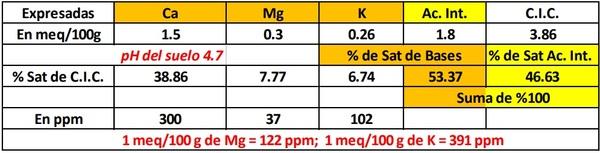 El calcio, el pH del suelo, la toxicidad por aluminio. Antecedentes - Image 1