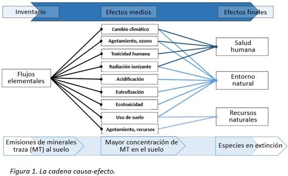 Análisis del ciclo de vida de los ingredientes para piensos - Image 1