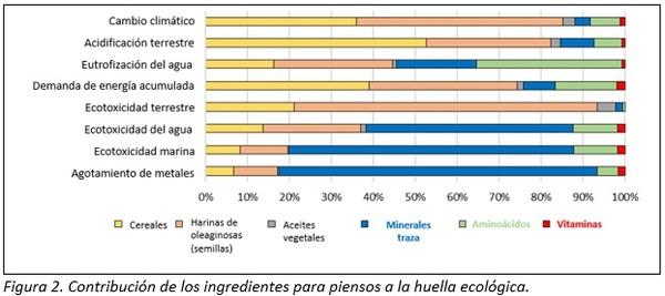 Análisis del ciclo de vida de los ingredientes para piensos - Image 2