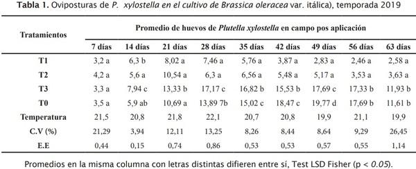 Estrategia de componentes para el manejo integrado de Plutella xylostella L. en brócoli - Image 1