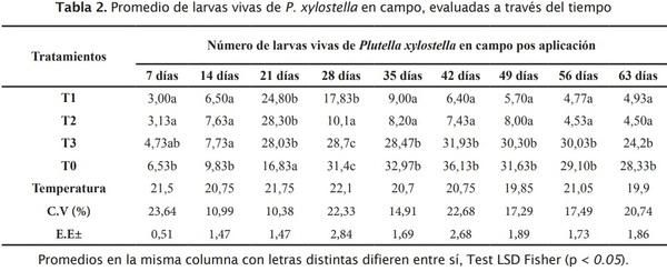 Estrategia de componentes para el manejo integrado de Plutella xylostella L. en brócoli - Image 3