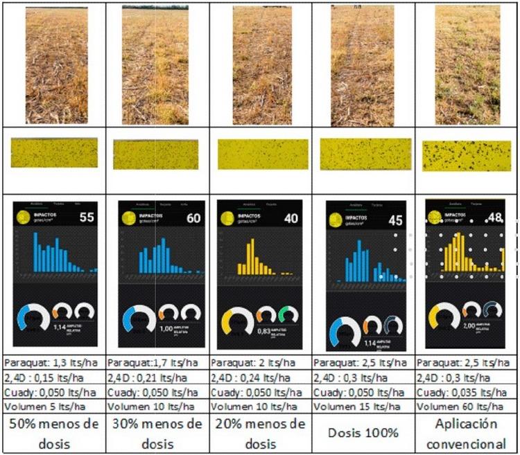 Evaluación de eficiencia sistema de pulverización con aspersores rotativos - Image 1