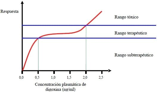 Intoxicacion por digoxina pdf