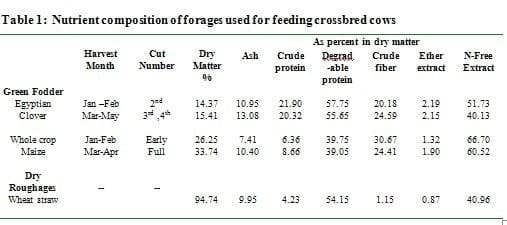 Variation in milk and its relationship with management in crossbred