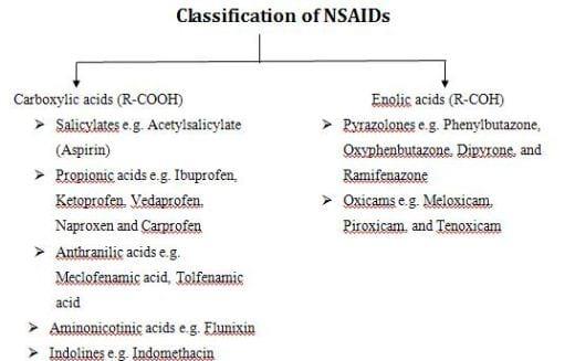 Is Prescription Naproxen A Narcotic