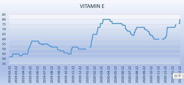 Vitamin E Market Ignited by m-CRESOL - Image 2