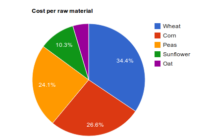Cost analysis during formulation - beCPG PLM