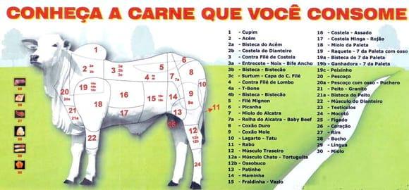Partes da carcaça e suas carnes - http://pt.engormix.com/MA-pecuaria-corte/frigorifico/artigos/rendimento-integral-bovinos-apos-t1530/378-p0.htm
