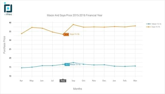 Maize / Soya Purchase price Monthly - eIFLOC Poultry Software