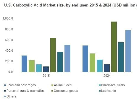 U.S. Carboxylic Acid Market size, by end-user, 2015 & 2024 (USD million) - Clinical issues