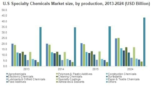 U.S Specialty Chemicals Market size, by production, 2013-2024 (USD Billion) - Clinical issues