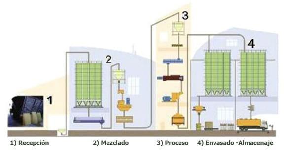 Proceso fabricación de alimento - Joaquin Paulino