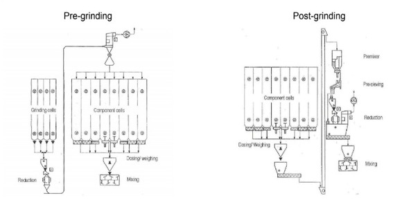 Pre-milling and post-milling systems - Grinding article