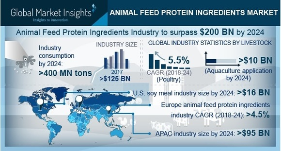 Animal Feed Protein Ingredients Market - Clinical issues