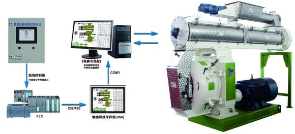 ZHENG CHANG automatic control system of pellet mill - Clinical issues