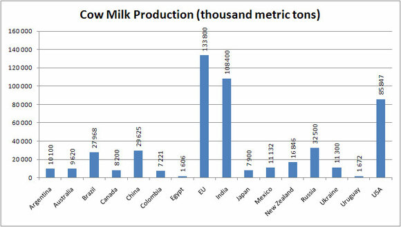 Cow milk production - Various
