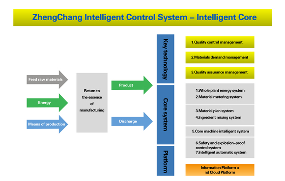 How to achieve strategic upgrading through intelligent innovation - Clinical issues
