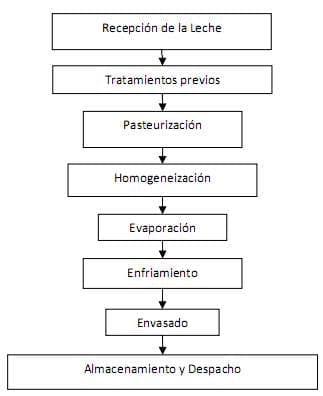 Leches y sus derivados
