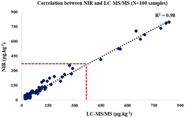 Brasil - Predicción de fumonisinas y zearalenona en maíz mediante NIR - Image 2