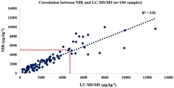 Brasil - Predicción de fumonisinas y zearalenona en maíz mediante NIR - Image 1